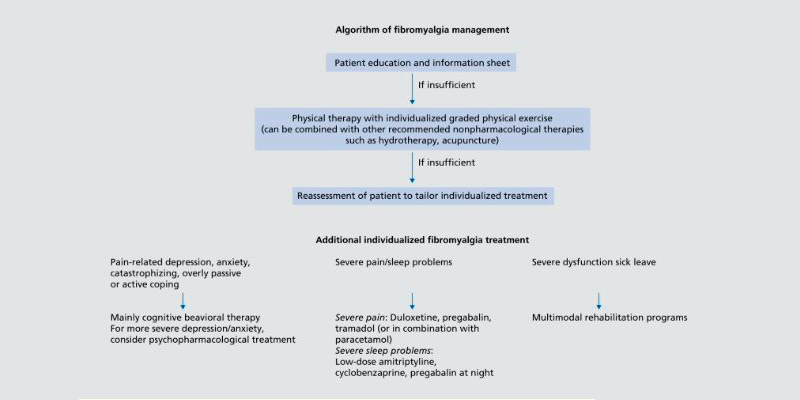 Algorithm of managing patients with fibromyalgia.