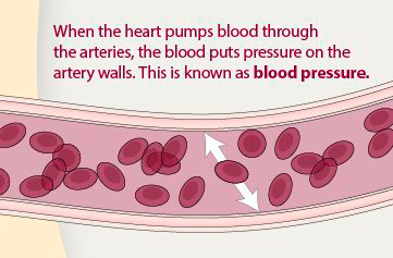 How blood puts pressure on the artery walls.